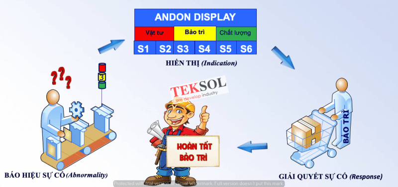 andon display