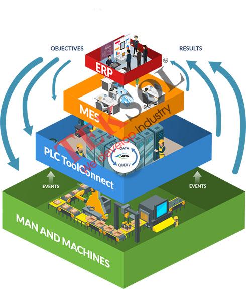 Mô hình quản lý sản xuất bằng MES